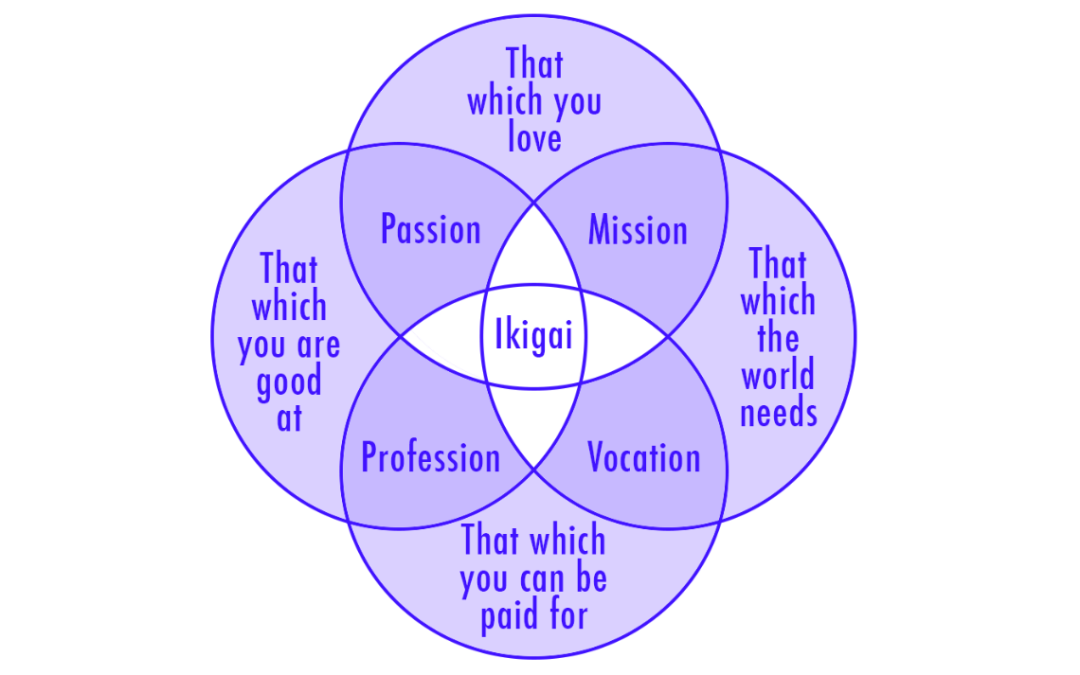 Ikigai: The Secret To Living Healthy To 100+ (TED Talk)